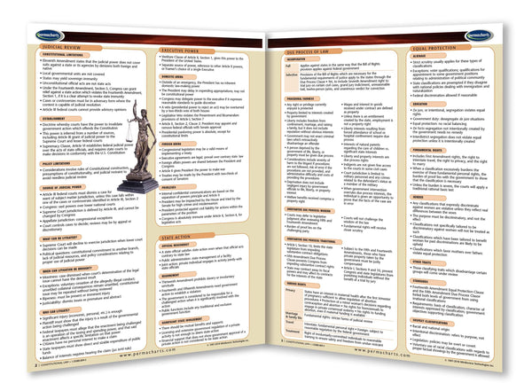 Constitution Study Guide - Google Sites