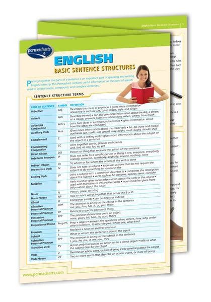 English Basic Sentence Structure Guide - Quick Reference