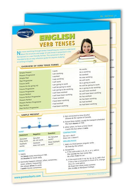 English Verb Tenses or (ESL) Language Quick Reference Guide