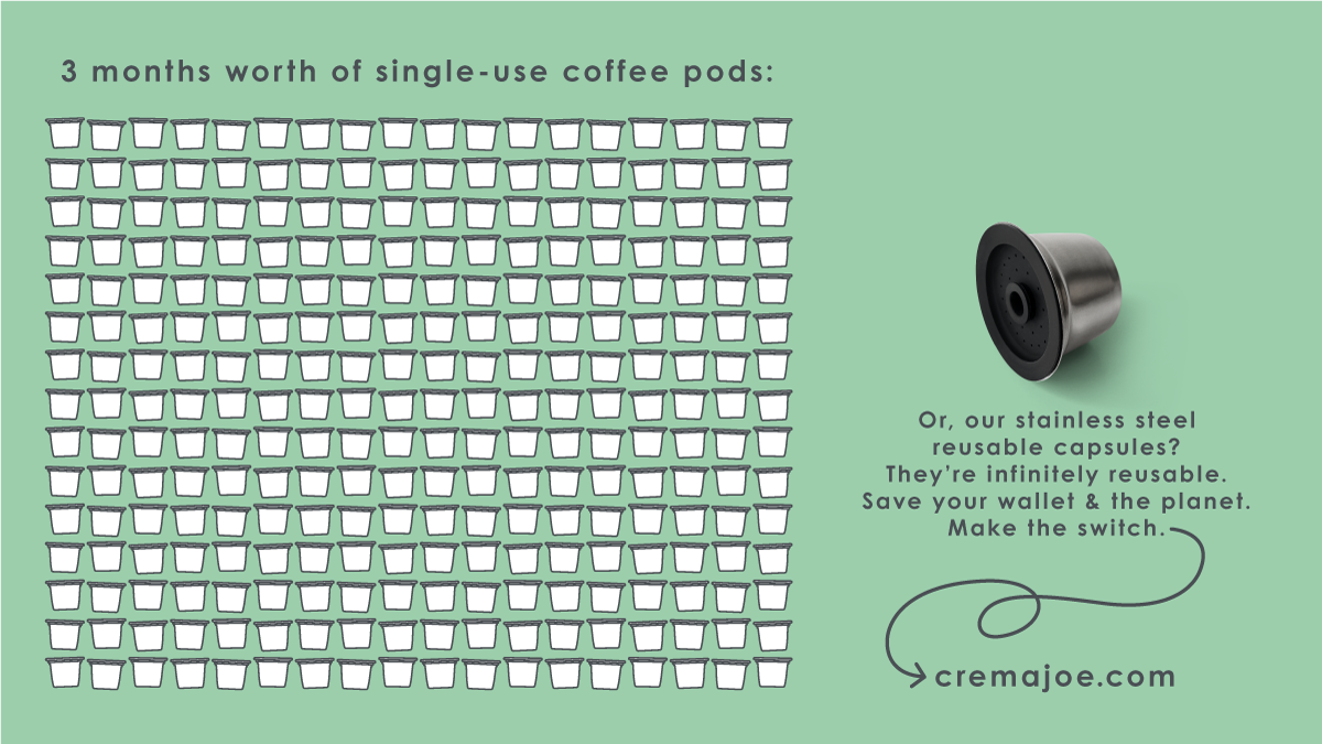 3 months of single-use pods vs reusable coffee capsules | Crema Joe