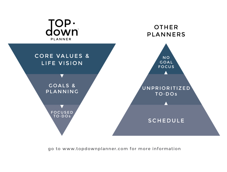 photograph relating to Goal Planners named Top·Down Planner, Spiral Certain: 2020 Purpose Planner and Every day Scheduler with Electronic Reward