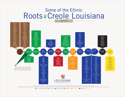 Colonial Louisiana Ethnic Groups Poster