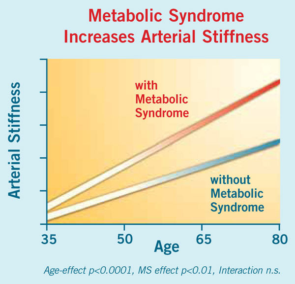 Stronvivo-Metabolic-Syndrome