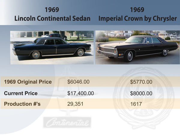 1969 Lincoln Continental vs 1969 Imperial by Chrysler graphic illustration