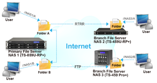 Replication and High Availability (HA) for QNAP and Synology