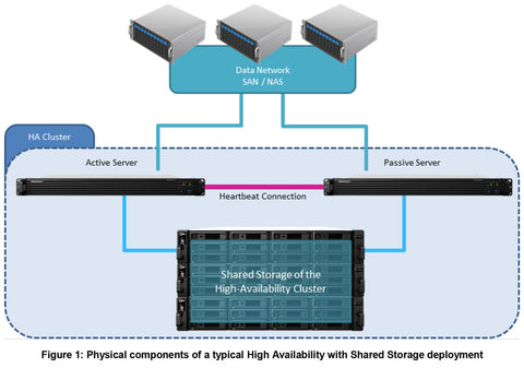 Replication and High Availability (HA) for QNAP and Synology NAS