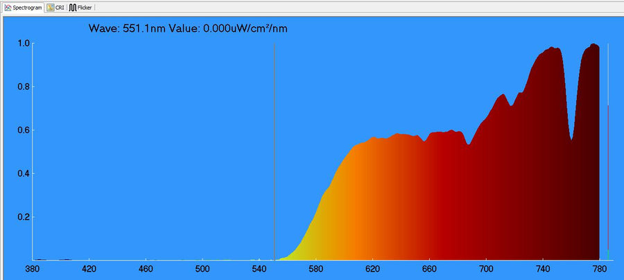 BluBlox Blue Blocking Glasses - Spectrometry results