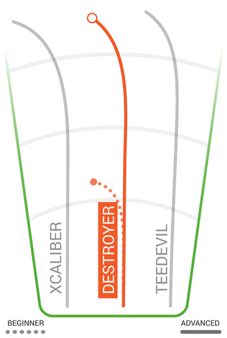 innova-destroyer-distance-driver-sabattus-disc-golf-flight-chart