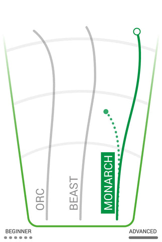 innova-monarch-distance-driver-sabattus-disc-golf-flight-chart