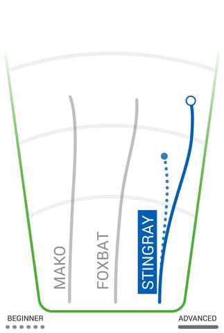innova-stingray-mid-range-sabattus-disc-golf-flight-chart