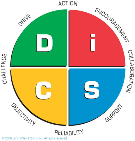 Everything DiSC Management PROFILE