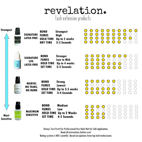 Revelation Glue Chart. This chart ranks the four top eyelash extension glues by Revelation brand. Hold Time, Dry Time, Viscosity and sensitivity are measured.