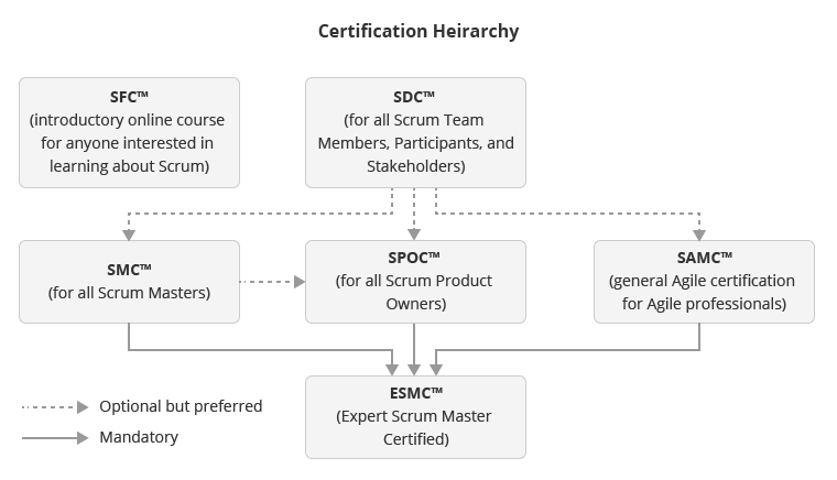 Scrum certification heirarchy