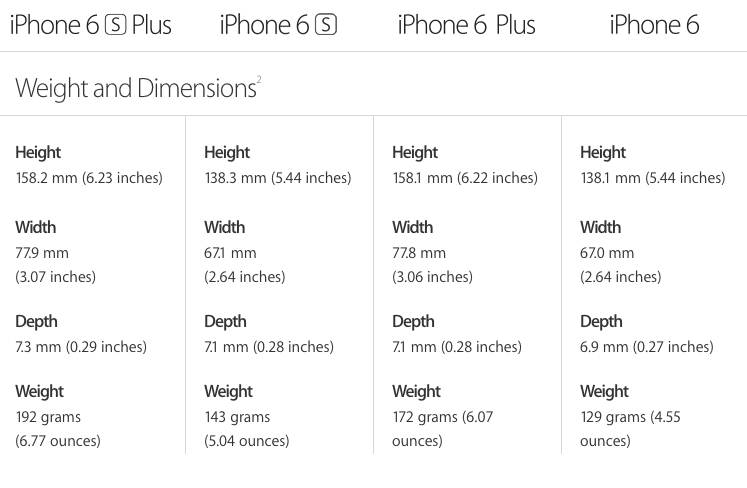 iPhone 6s dimensions - will iPhone 6 case fit iPhone 6s