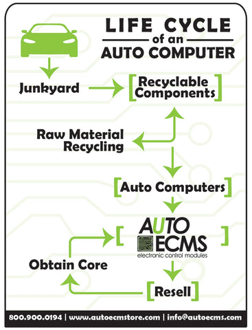Remanufacturing's Environmental Edge [Infographic]