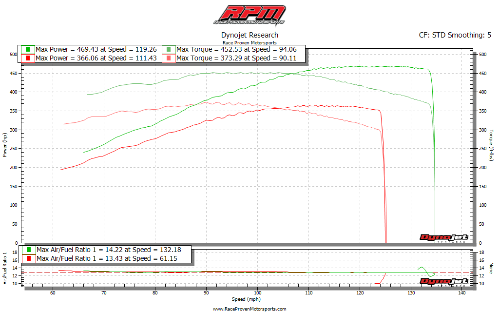 Stage 3 Performance Package (2008-2009 Pontiac G8 GT/GXP) | Race