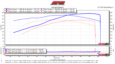 Stage 3 Performance Package (2005-2013 Chevrolet Corvette C6)