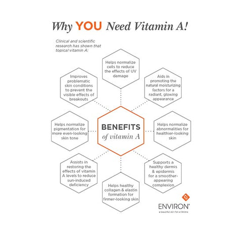 Why YOU Need Vitamin A</br>(18 x 24)