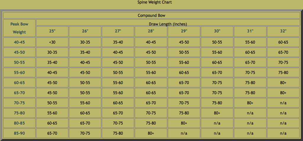 Wood Arrow Spine Weight Recurve Longbow Compound Bow Chart