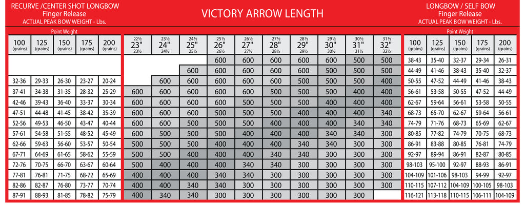 Carbon shaft information rose city archery
