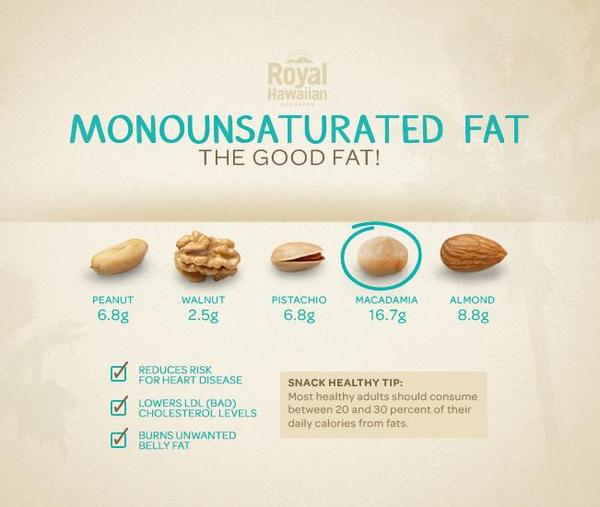 Nut Profile: Monounsaturated Fats
