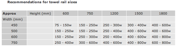 Recommended Wattage Rate Table