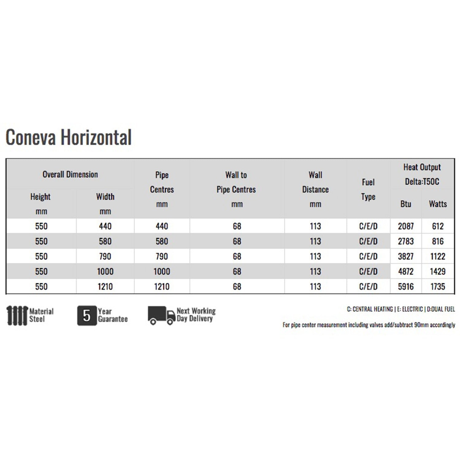 Reina Coneva Specifications Chart