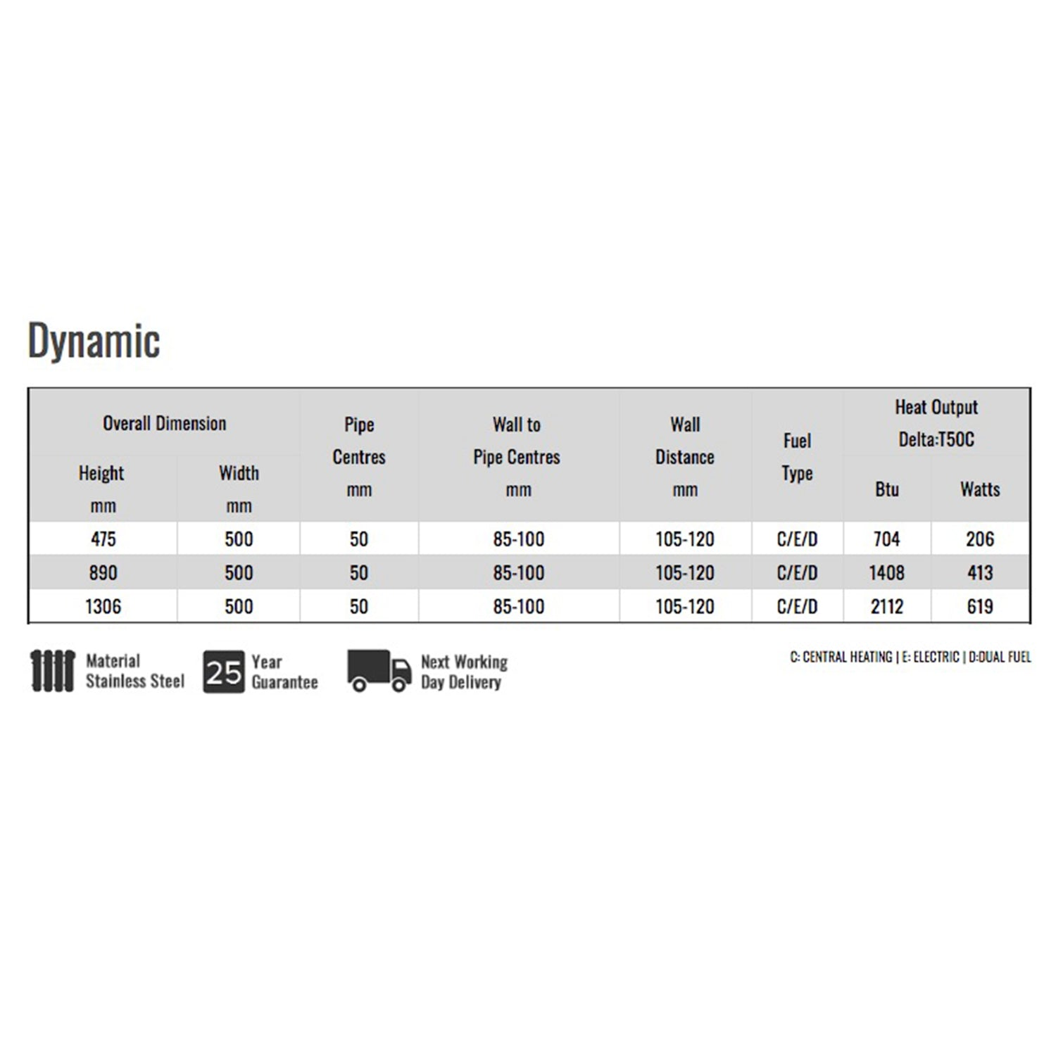 Reina Dynamic Specifications Chart