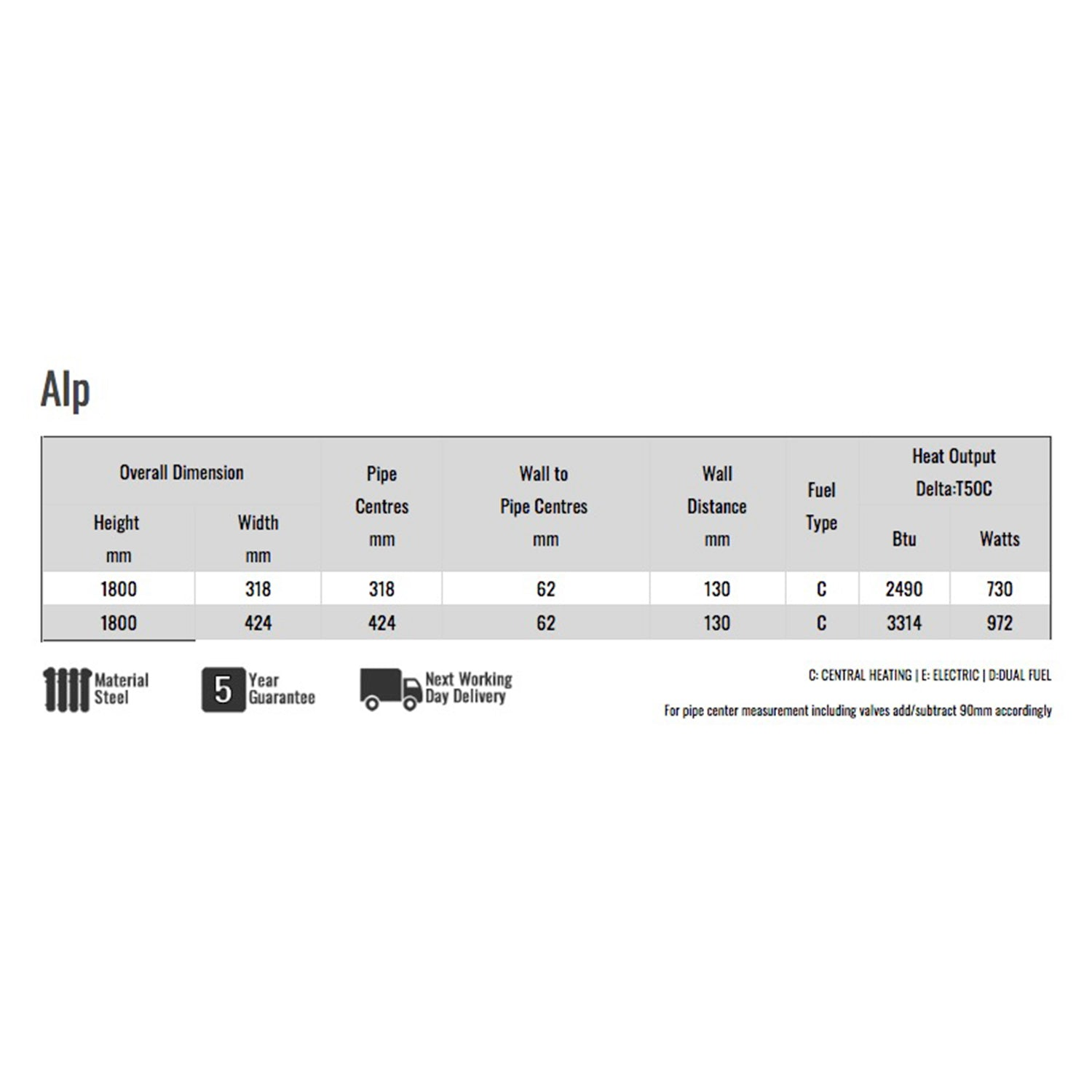 Reina Alp Specification Chart