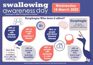 Swallowing Awareness Day 2020