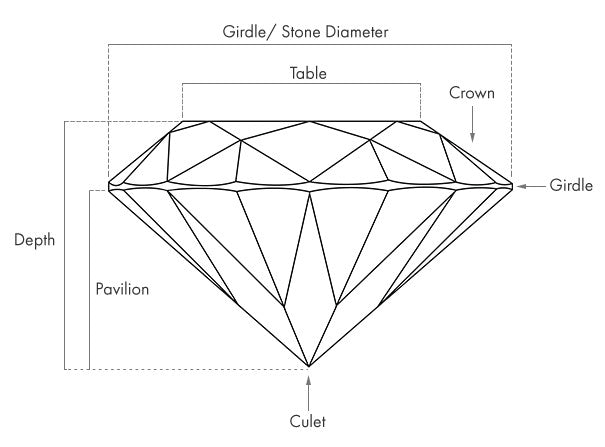 Dafina Jewelry Center Stone Guide