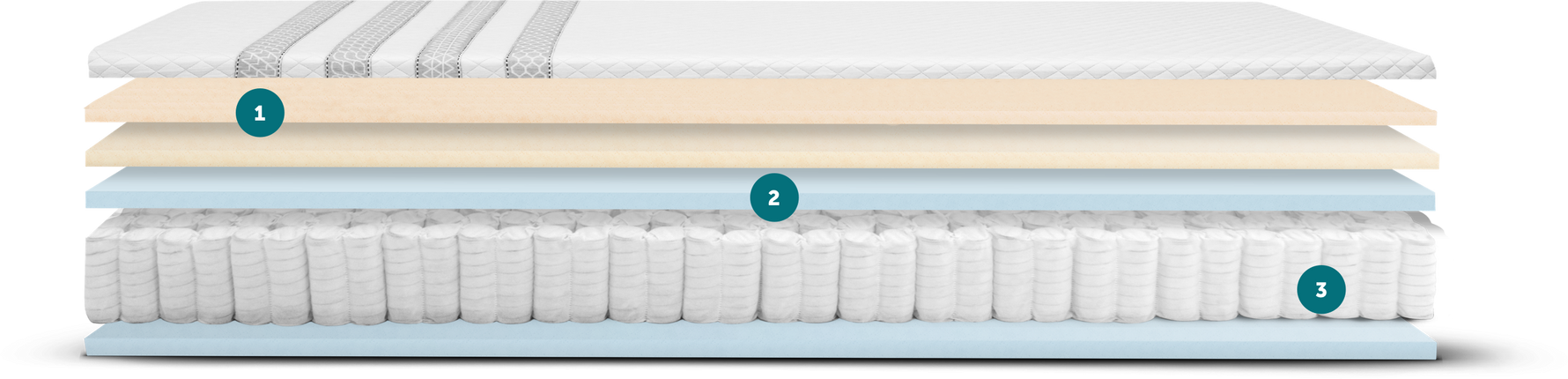 Leesa Mattress Diagram