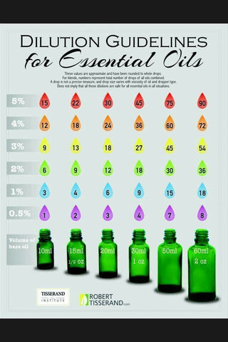 Tisserand Essential Oil Dilution Chart How To Apply Essential Oils Safely & Promote Health