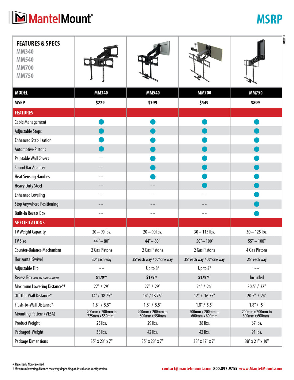PE40 Extended Wall Plates