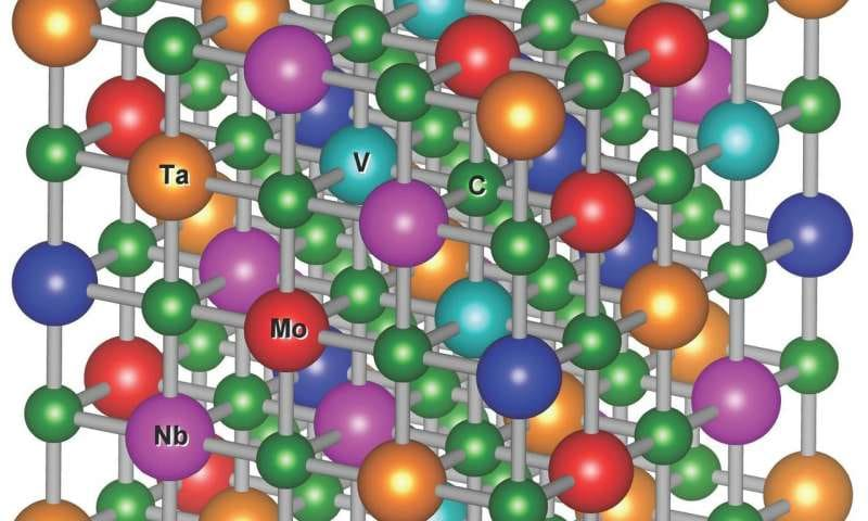 Disordered materials could be hardest, most heat-tolerant carbides