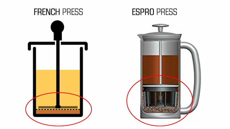 Espro Press vs French Press