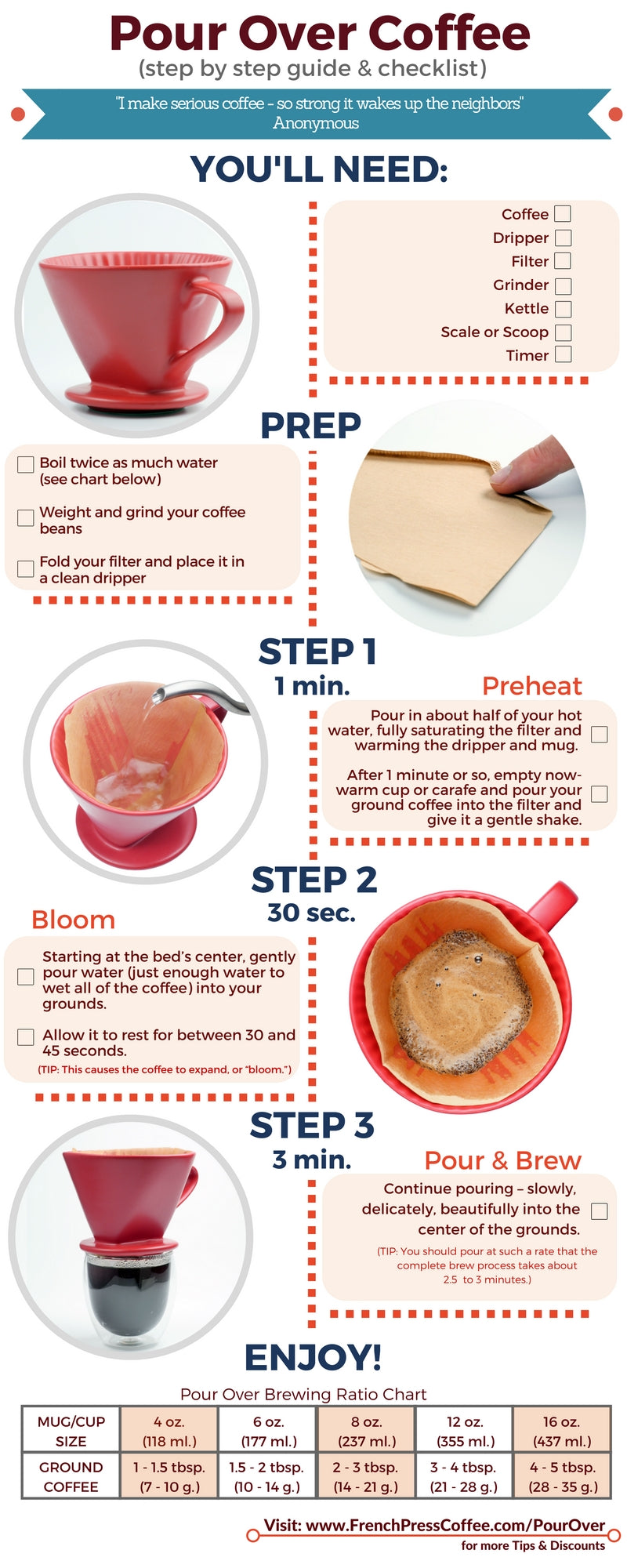 Coffee Infographic: How to Make the Best Pour Over Coffee at Home