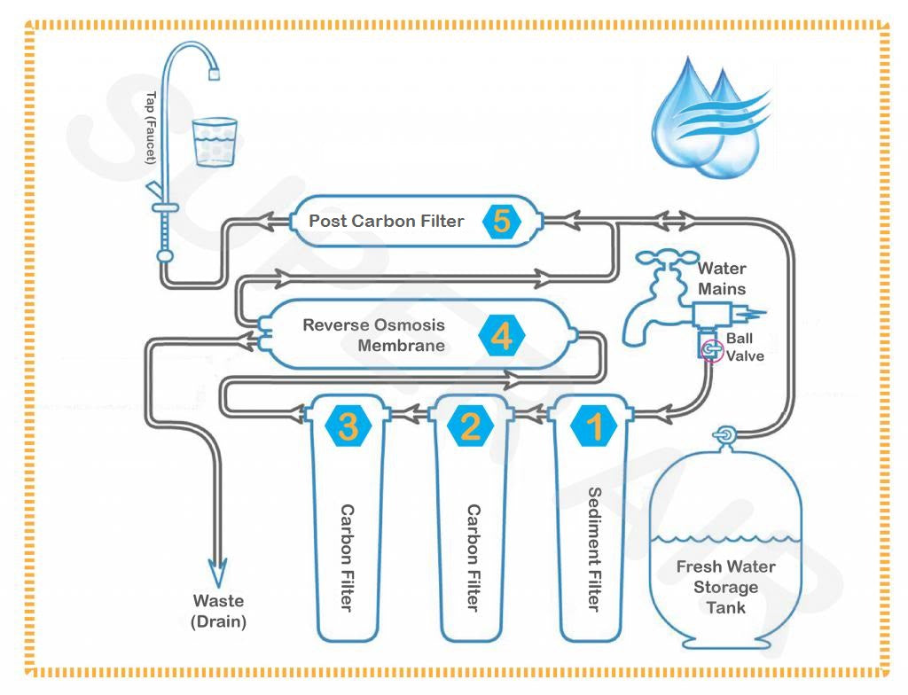SuperAir Model-SN102 Reverse Osmosis 5 Stage Filtration System ...