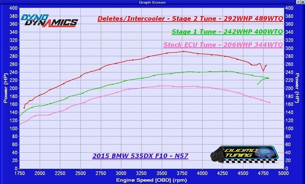 N57 USA - Stock vs Stage 1 vs Stage 2 - WHP