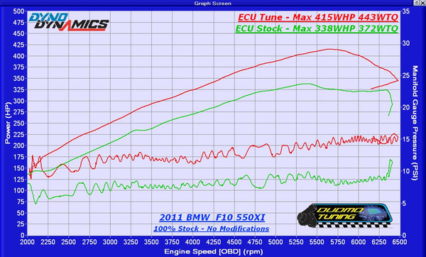 Stock vs Stage 1 - HP-Boost PSI