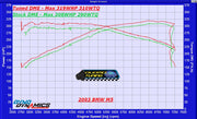 2000 - 2003 BMW E39 M5 S62B50 Performance Tuning