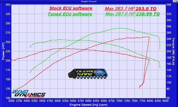 2001-2002 Z3M E36 - Performance Tuning - S54B32 - MSS54
