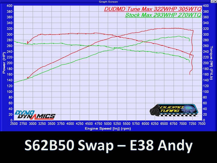 S62 BMW E39 M5 Performance Software Upgrade - S62B50 MSS52