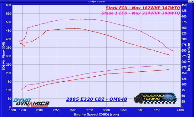 2002-2006 MB E320 CDI  - Performance Tuning