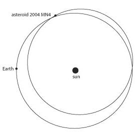 NASA's depiction of Earth and asteroid 2004 MN4