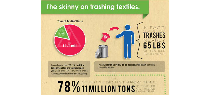 tons of waste per year inforgraphic