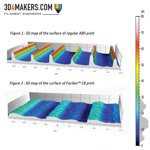 3D maps of the surfaces of Facilan C8 and regular ABS prints [AltiSurf 500 from Altimet, Altimap software]