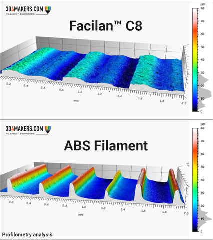 Profilometry Facilan C8 vs ABS Filament, 3D4Makers