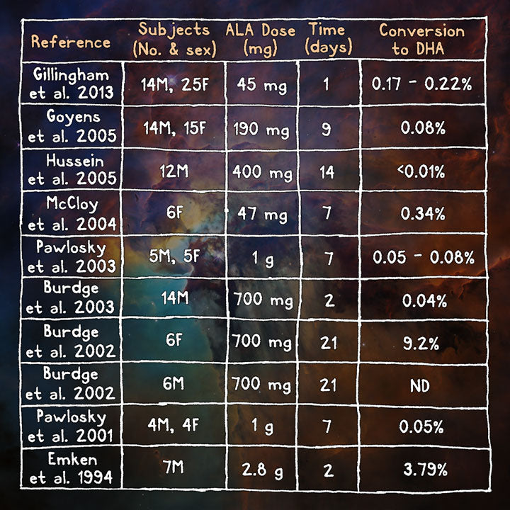 ALA to DHA conversion studies chart
