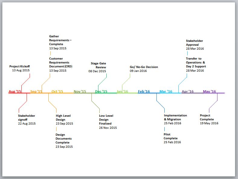 grant chart timeline template